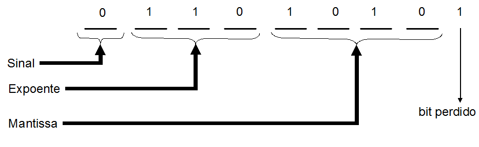 livro/images/sistema-de-numeracao/bit_perdido.png