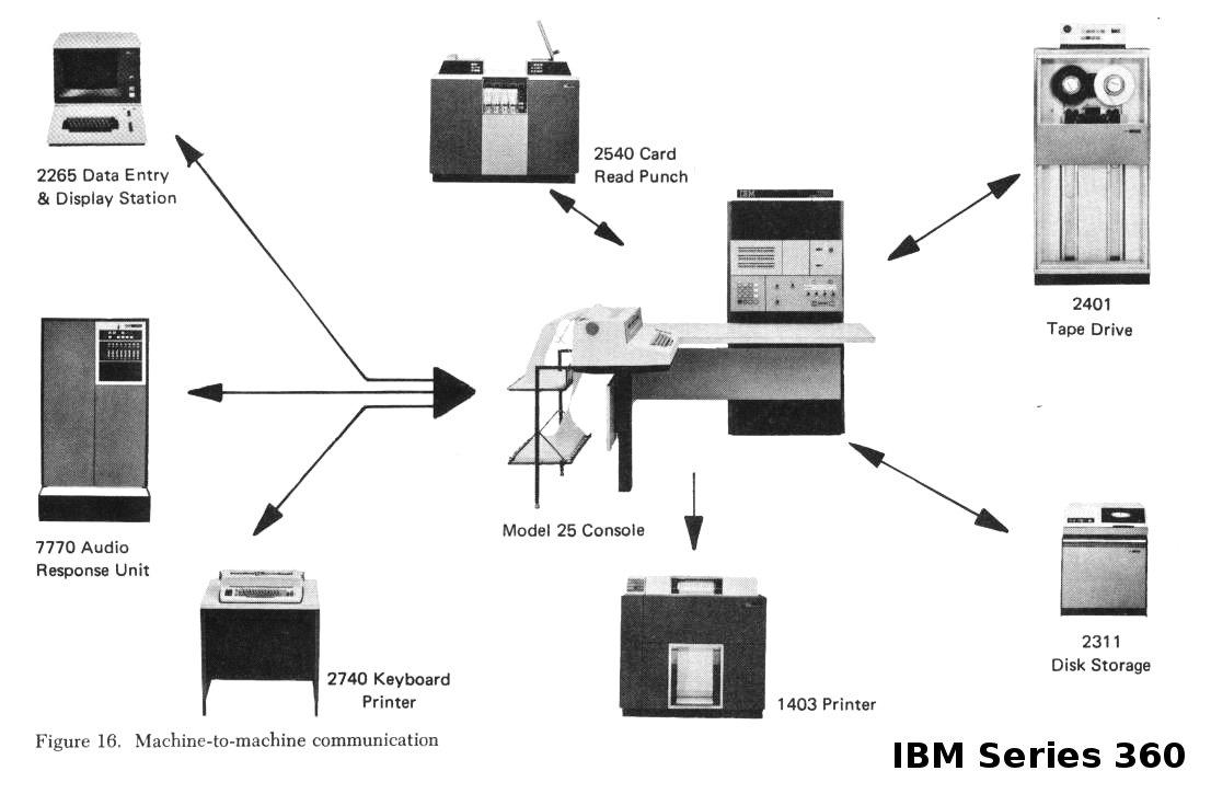livro/images/historia-do-computador/ibm-360-arquitetura-plugavel.jpg