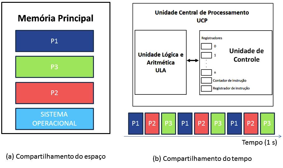 livro/images/sistemas-operacionais/Compart_tempo_espaco.png