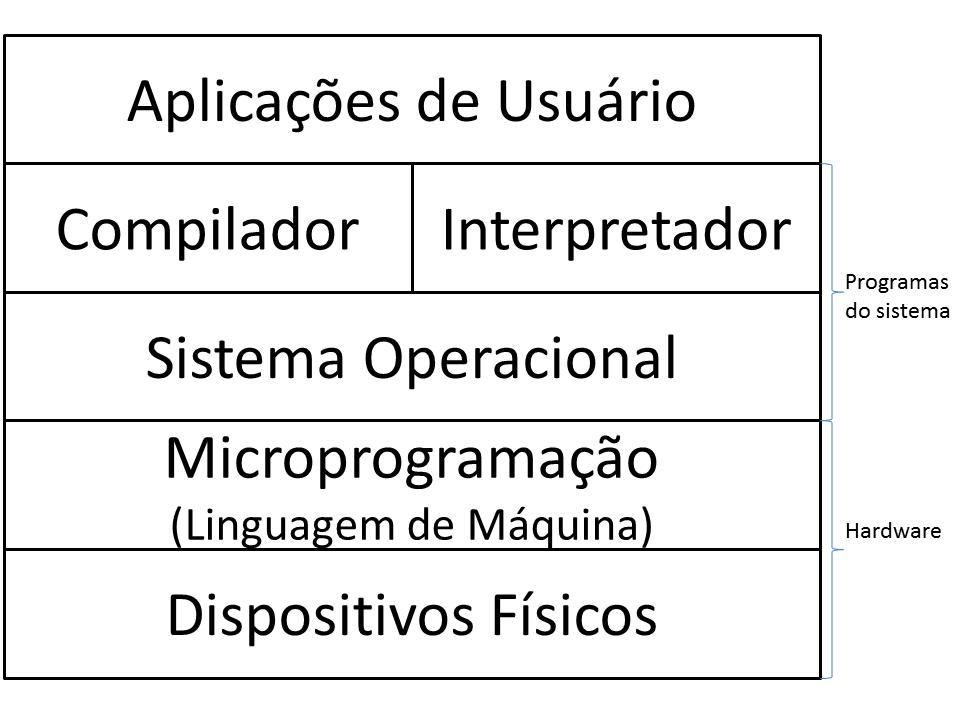 livro/images/sistemas-operacionais/camadas.png