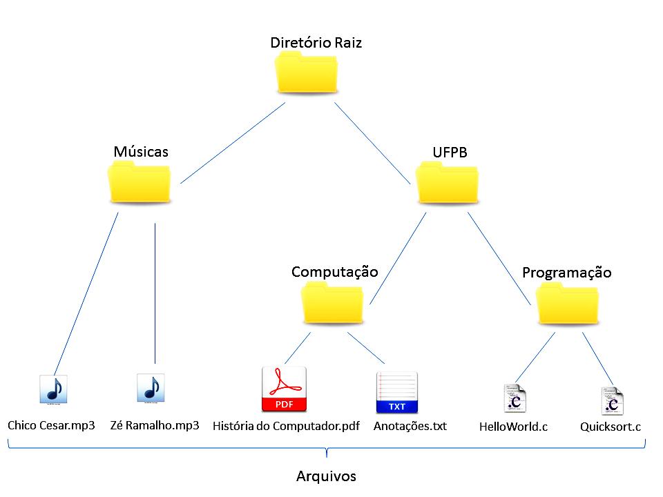 livro/images/sistemas-operacionais/hierarquiaArquivos.png