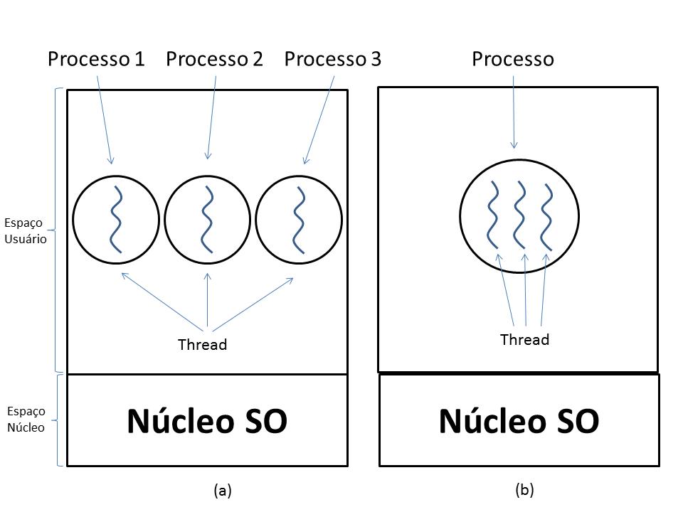 livro/images/sistemas-operacionais/processXthread.png