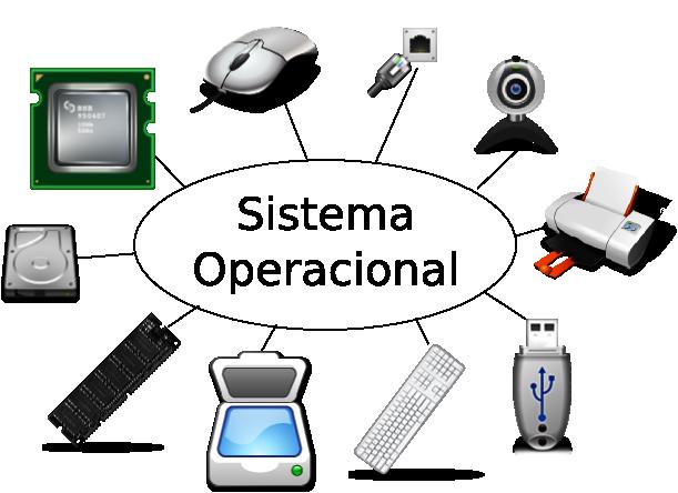 livro/images/sistemas-operacionais/so-perifericos.png