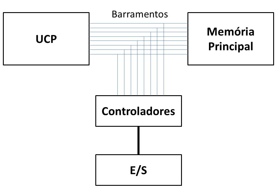 livro/images/organizacao-computador/arquitetura_computador.png