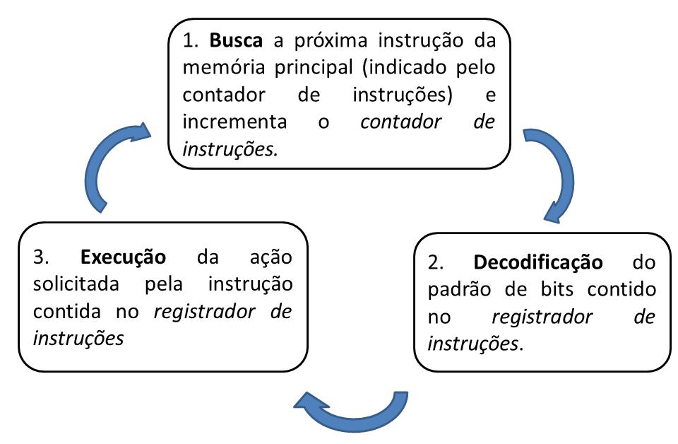 livro/images/organizacao-computador/ciclo_de_maquina.png