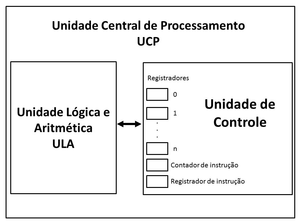 livro/images/organizacao-computador/ucp.png