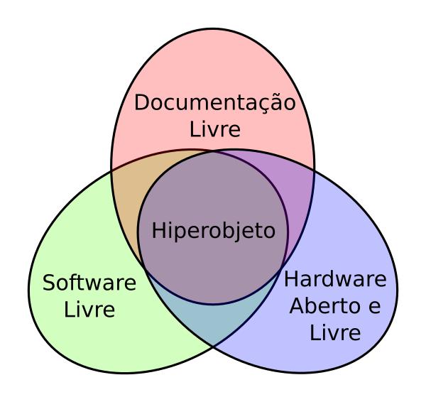 Hiperobjetos/Hiperobjeto.png
